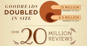 Goodreads Doubled its Users in 2012