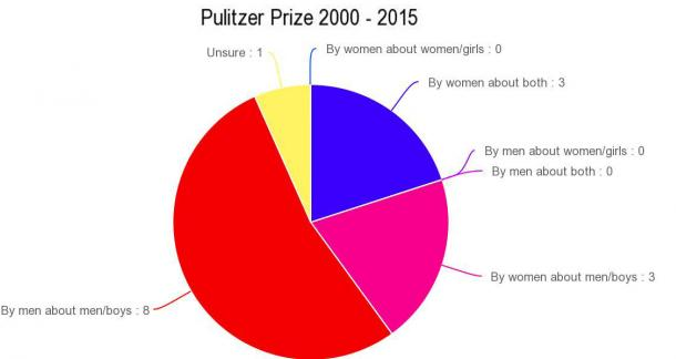 Silly Women, Literary Awards Go To Men